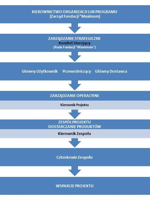 Strukutra zarządu projektami Fundacji Maximum